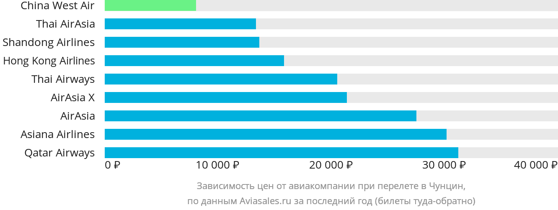 Динамика цен в зависимости от авиакомпании, совершающей перелет в Чунцин
