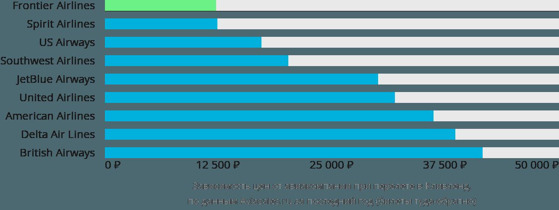 Динамика цен в зависимости от авиакомпании, совершающей перелет в Кливленд