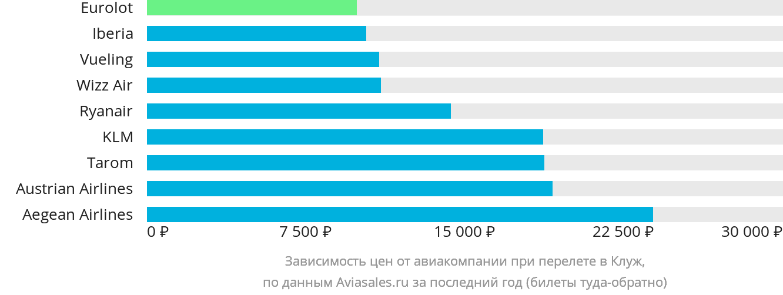 Динамика цен в зависимости от авиакомпании, совершающей перелет в Клуж