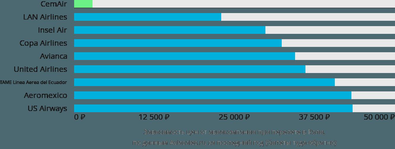 Динамика цен в зависимости от авиакомпании, совершающей перелет в Кали