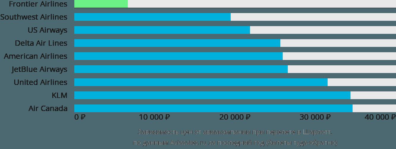 Динамика цен в зависимости от авиакомпании, совершающей перелет в Шарлотт