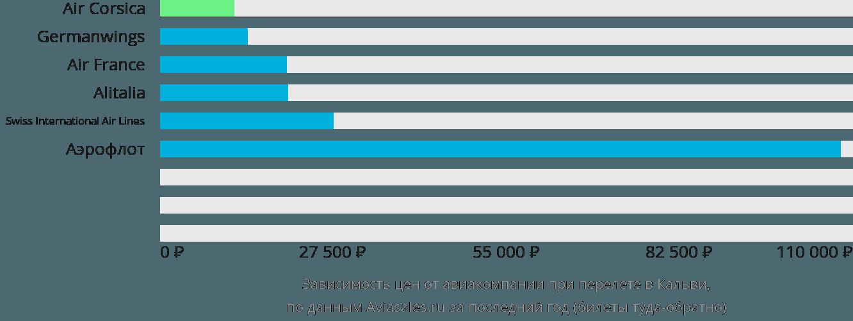 Динамика цен в зависимости от авиакомпании, совершающей перелет в Кальви