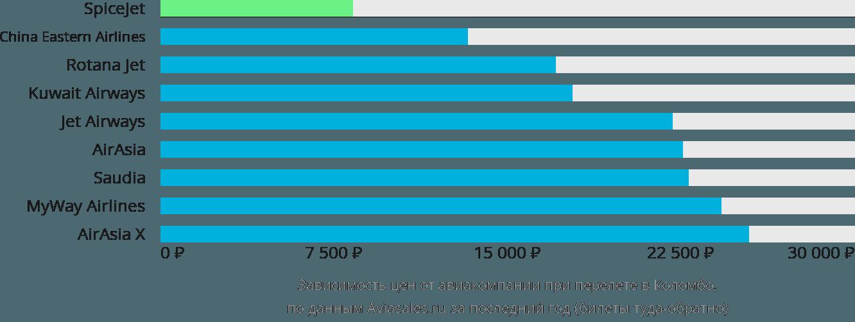 Динамика цен в зависимости от авиакомпании, совершающей перелет в Коломбо