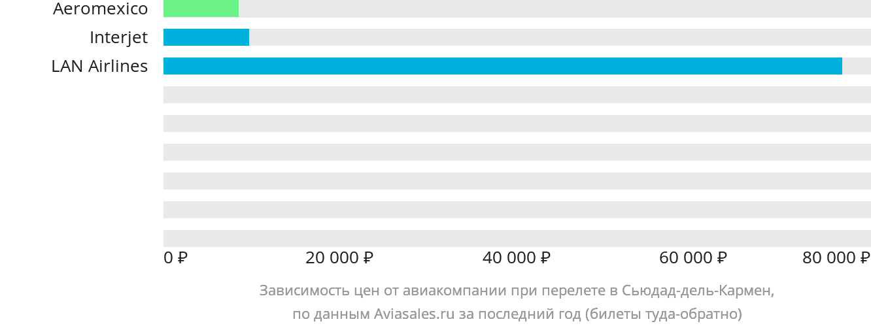 Динамика цен в зависимости от авиакомпании, совершающей перелет в Сьюдад-дель-Кармен