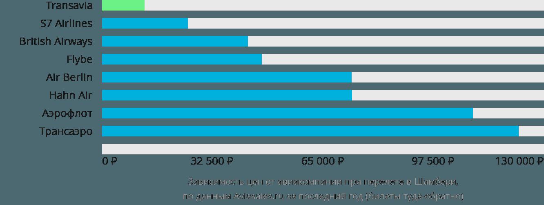 Динамика цен в зависимости от авиакомпании, совершающей перелет в Шамбери