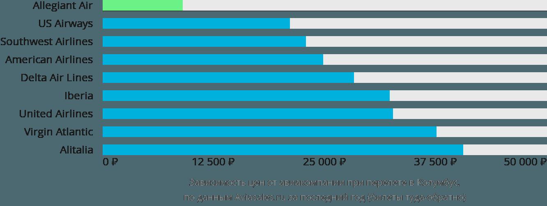 Динамика цен в зависимости от авиакомпании, совершающей перелет в Колумбус