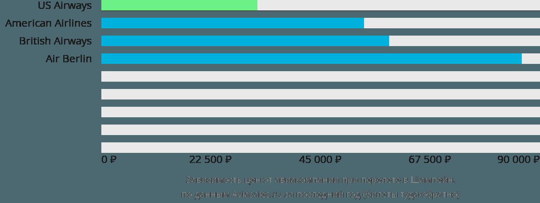 Динамика цен в зависимости от авиакомпании, совершающей перелет в Шампейн