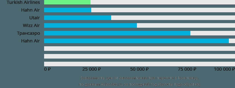 Динамика цен в зависимости от авиакомпании, совершающей перелет в Констанцу