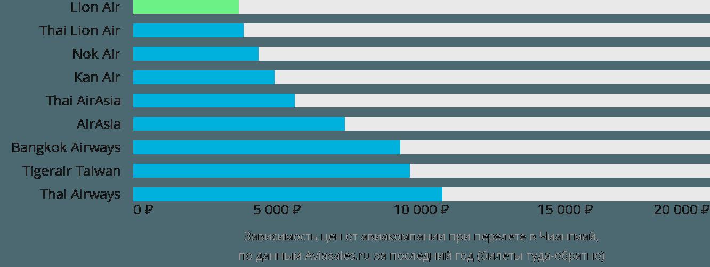 Динамика цен в зависимости от авиакомпании, совершающей перелет в Чиангмай