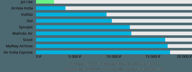 Динамика цен в зависимости от авиакомпании, совершающей перелет в Кочин
