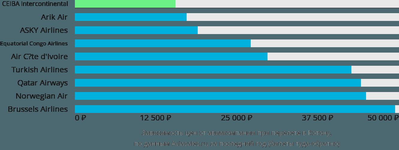 Динамика цен в зависимости от авиакомпании, совершающей перелет в Котону