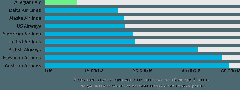 Динамика цен в зависимости от авиакомпании, совершающей перелет в Колорадо-Спрингс