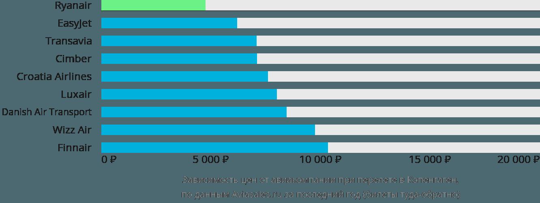 Динамика цен в зависимости от авиакомпании, совершающей перелет в Копенгаген