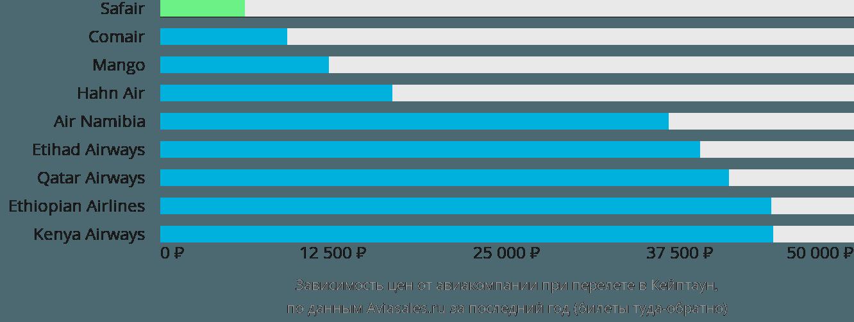 Динамика цен в зависимости от авиакомпании, совершающей перелет в Кейптаун