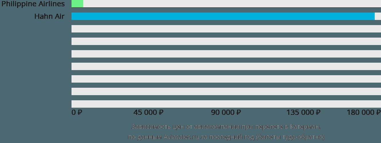 Динамика цен в зависимости от авиакомпании, совершающей перелет в Катерман