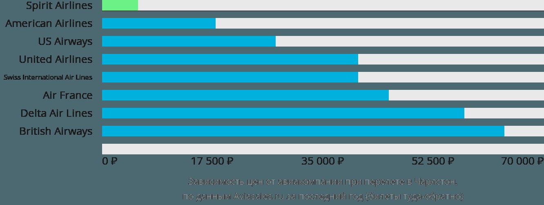 Динамика цен в зависимости от авиакомпании, совершающей перелет Чарлстон