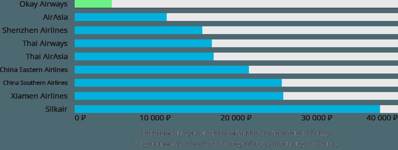 Динамика цен в зависимости от авиакомпании, совершающей перелет в Чаншу