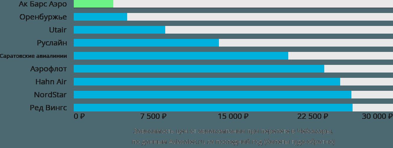 Динамика цен в зависимости от авиакомпании, совершающей перелет в Чебоксары