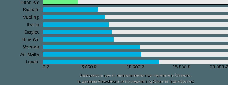 Динамика цен в зависимости от авиакомпании, совершающей перелет в Катанию