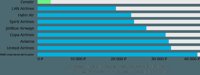 Динамика цен в зависимости от авиакомпании, совершающей перелет в Картахену