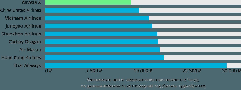 Динамика цен в зависимости от авиакомпании, совершающей перелет в Чэнду