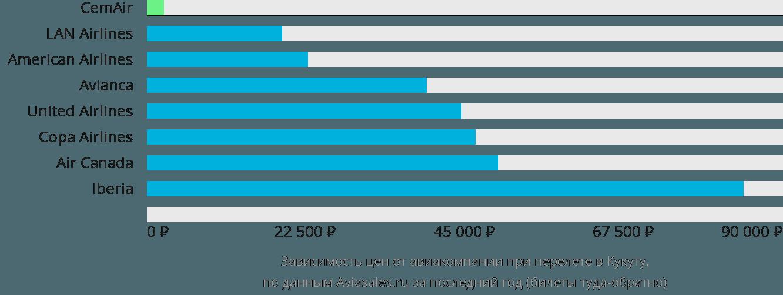 Динамика цен в зависимости от авиакомпании, совершающей перелет в Кукуту