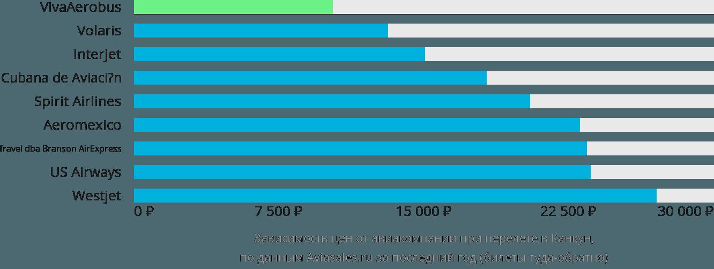 Динамика цен в зависимости от авиакомпании, совершающей перелет в Канкун