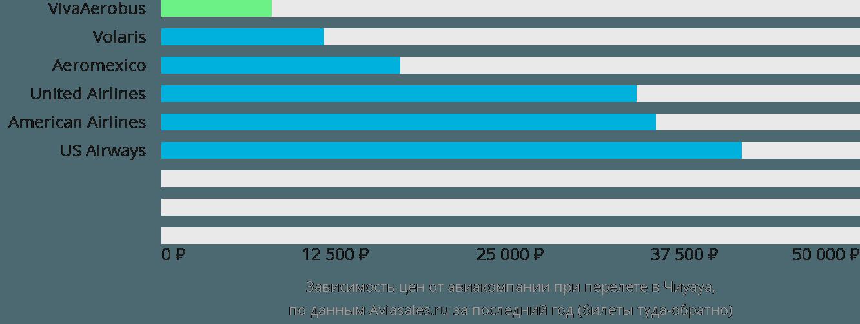 Динамика цен в зависимости от авиакомпании, совершающей перелет в Чиуауа