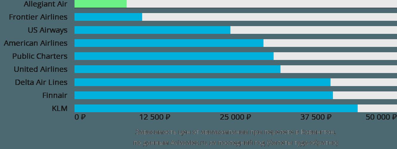 Динамика цен в зависимости от авиакомпании, совершающей перелет в Ковингтон