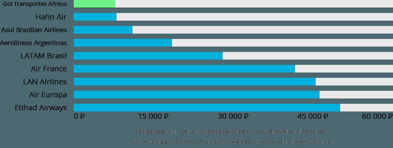 Динамика цен в зависимости от авиакомпании, совершающей перелет в Куритибу