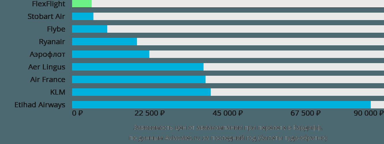 Динамика цен в зависимости от авиакомпании, совершающей перелет в Кардифф