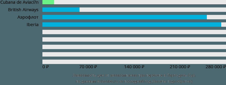 Динамика цен в зависимости от авиакомпании, совершающей перелет в Ларго-дель-Сур
