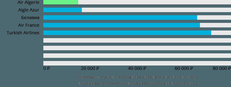 Динамика цен в зависимости от авиакомпании, совершающей перелет в Константину