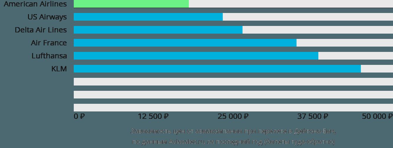 Динамика цен в зависимости от авиакомпании, совершающей перелет в Дайтона Бич