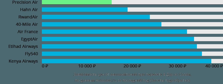 Динамика цен в зависимости от авиакомпании, совершающей перелет в Дар-эс-Салам