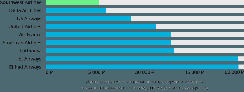 Динамика цен в зависимости от авиакомпании, совершающей перелет в Дейтон