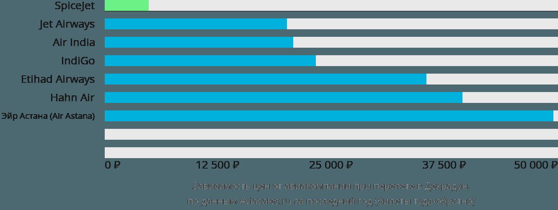 Динамика цен в зависимости от авиакомпании, совершающей перелет в Деру Дун