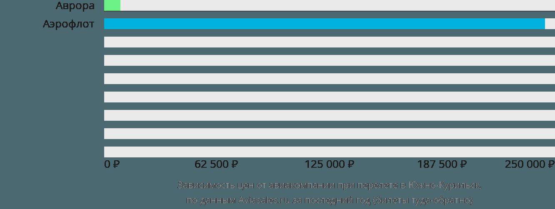 Динамика цен в зависимости от авиакомпании, совершающей перелет в Южно-Курильск