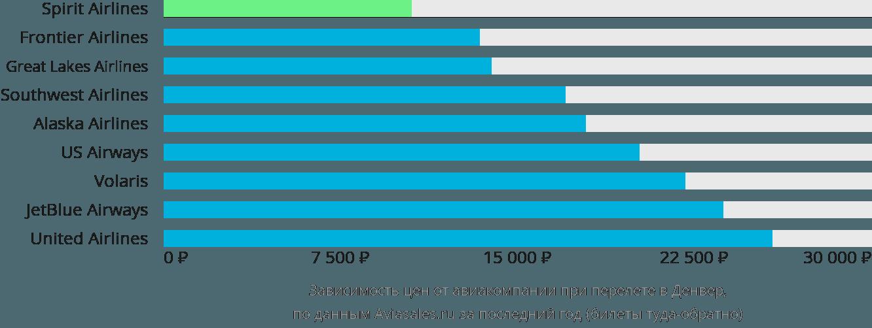 Динамика цен в зависимости от авиакомпании, совершающей перелет в Денвер