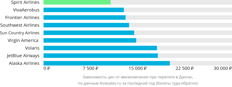 Динамика цен в зависимости от авиакомпании, совершающей перелет в Даллас