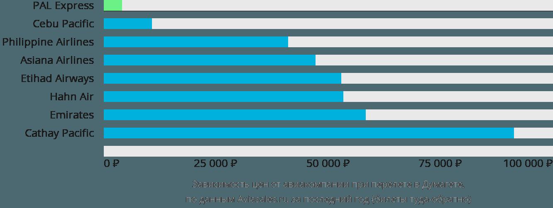 Динамика цен в зависимости от авиакомпании, совершающей перелет в Думагете