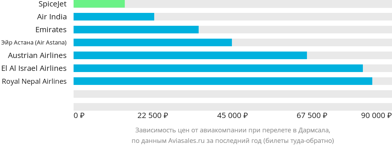 Динамика цен в зависимости от авиакомпании, совершающей перелет в Дхарамсалу