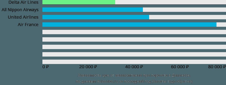 Динамика цен в зависимости от авиакомпании, совершающей перелет в Дикинсон