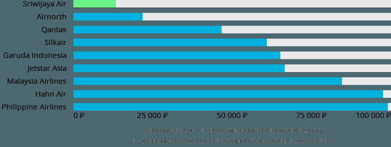 Динамика цен в зависимости от авиакомпании, совершающей перелет в Дили