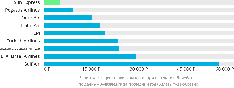 Динамика цен в зависимости от авиакомпании, совершающей перелет в Диярбакыр