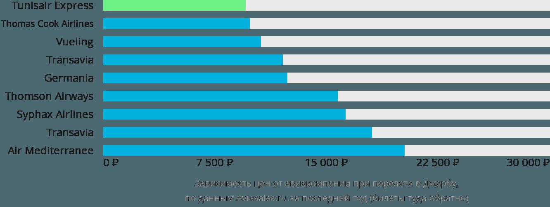 Динамика цен в зависимости от авиакомпании, совершающей перелет в Джербу