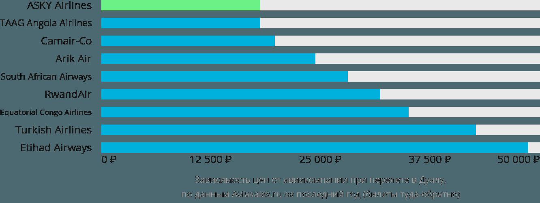 Динамика цен в зависимости от авиакомпании, совершающей перелет в Дуалу