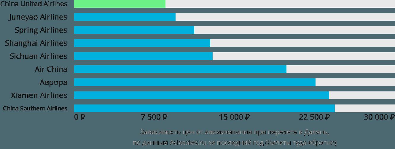 Динамика цен в зависимости от авиакомпании, совершающей перелет в Далянь