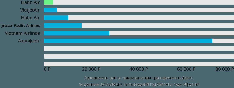 Динамика цен в зависимости от авиакомпании, совершающей перелет в Далат