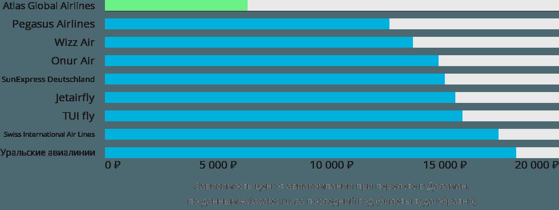 Динамика цен в зависимости от авиакомпании, совершающей перелет в Даламан